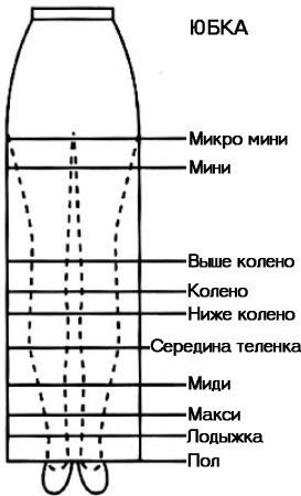 Типы юбок по длине